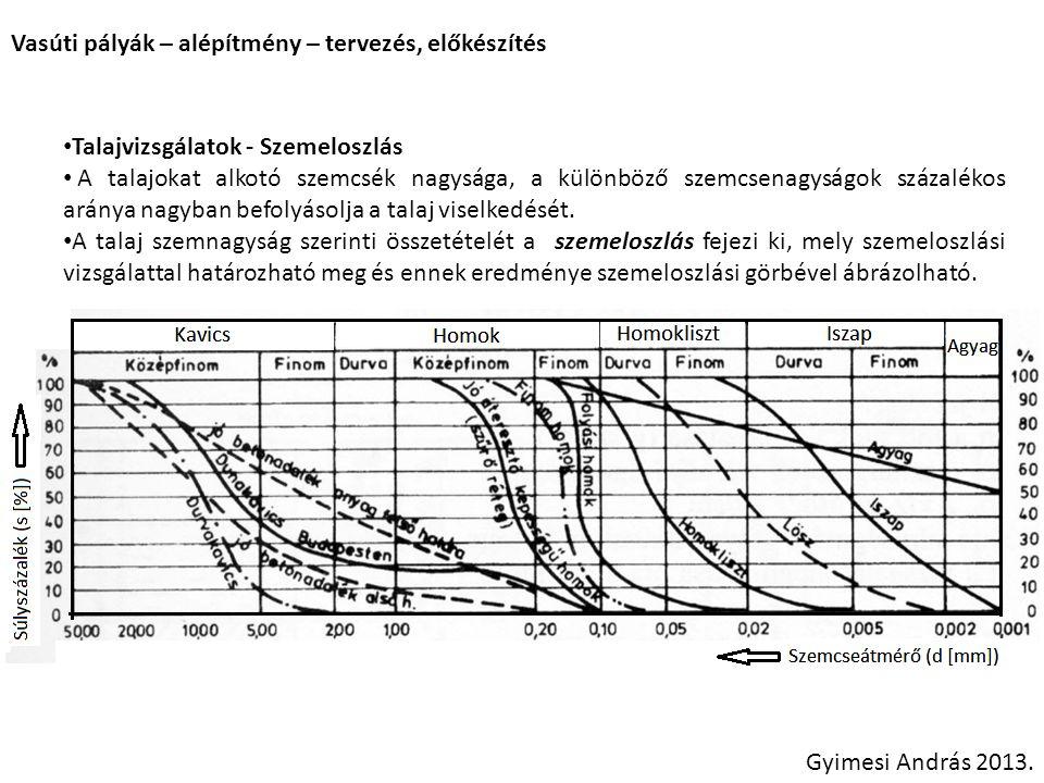 Vasúti pályák – alépítmény – tervezés, előkészítés Gyimesi András 2013. Talajvizsgálatok - Szemeloszlás A talajokat alkotó szemcsék nagysága, a különb
