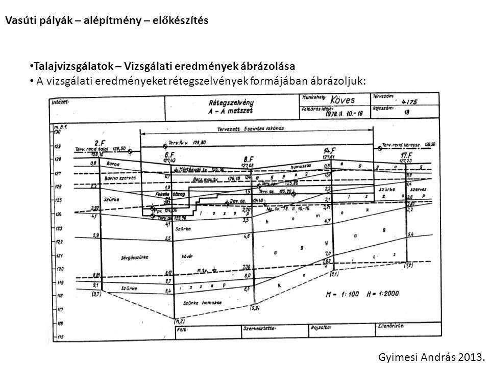Vasúti pályák – alépítmény – előkészítés Gyimesi András 2013. Talajvizsgálatok – Vizsgálati eredmények ábrázolása A vizsgálati eredményeket rétegszelv