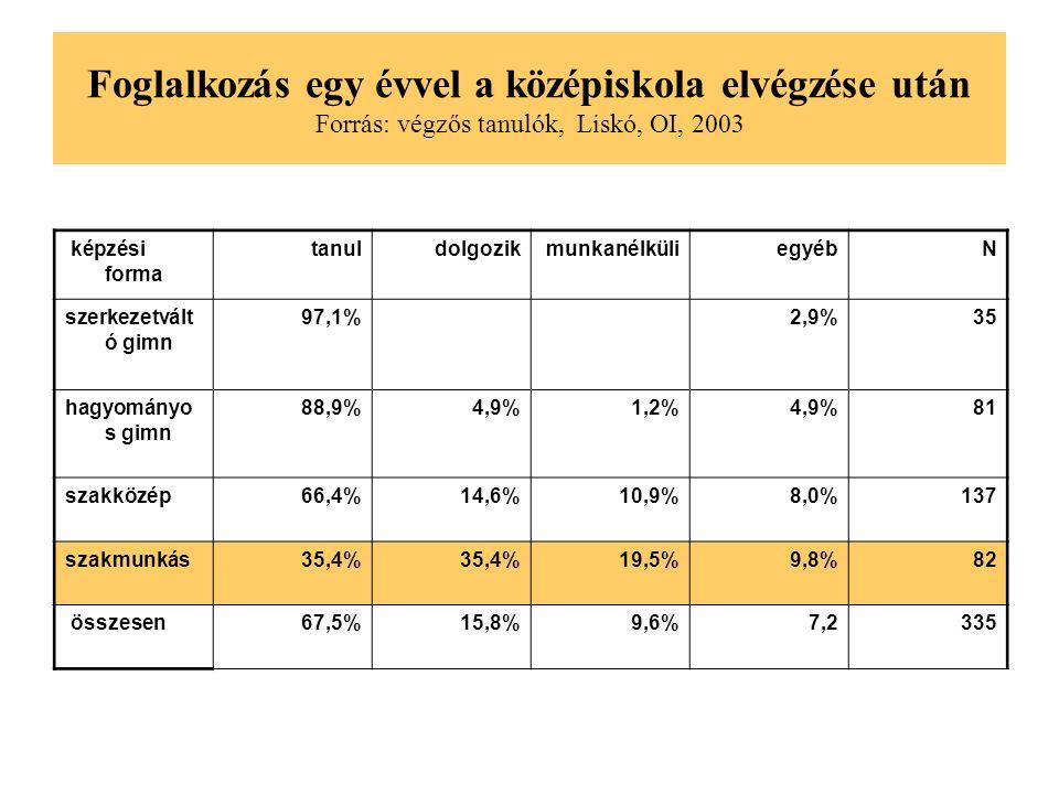 Foglalkozás egy évvel a középiskola elvégzése után Forrás: végzős tanulók, Liskó, OI, 2003 képzési forma tanuldolgozikmunkanélküliegyébN szerkezetvált ó gimn 97,1%2,9%35 hagyományo s gimn 88,9%4,9%1,2%4,9%81 szakközép66,4%14,6%10,9%8,0%137 szakmunkás35,4% 19,5%9,8%82 összesen67,5%15,8%9,6%7,2335