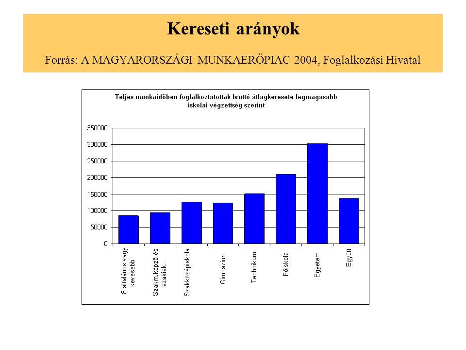 Kereseti arányok Forrás: A MAGYARORSZÁGI MUNKAERŐPIAC 2004, Foglalkozási Hivatal