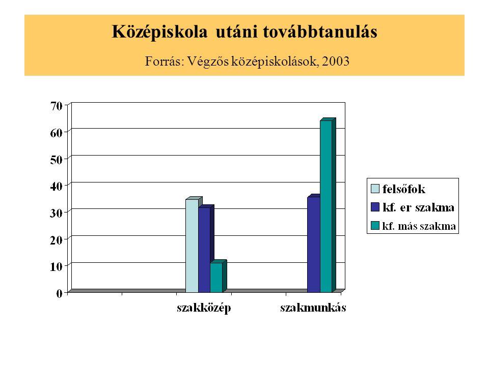 Középiskola utáni továbbtanulás Forrás: Végzős középiskolások, 2003