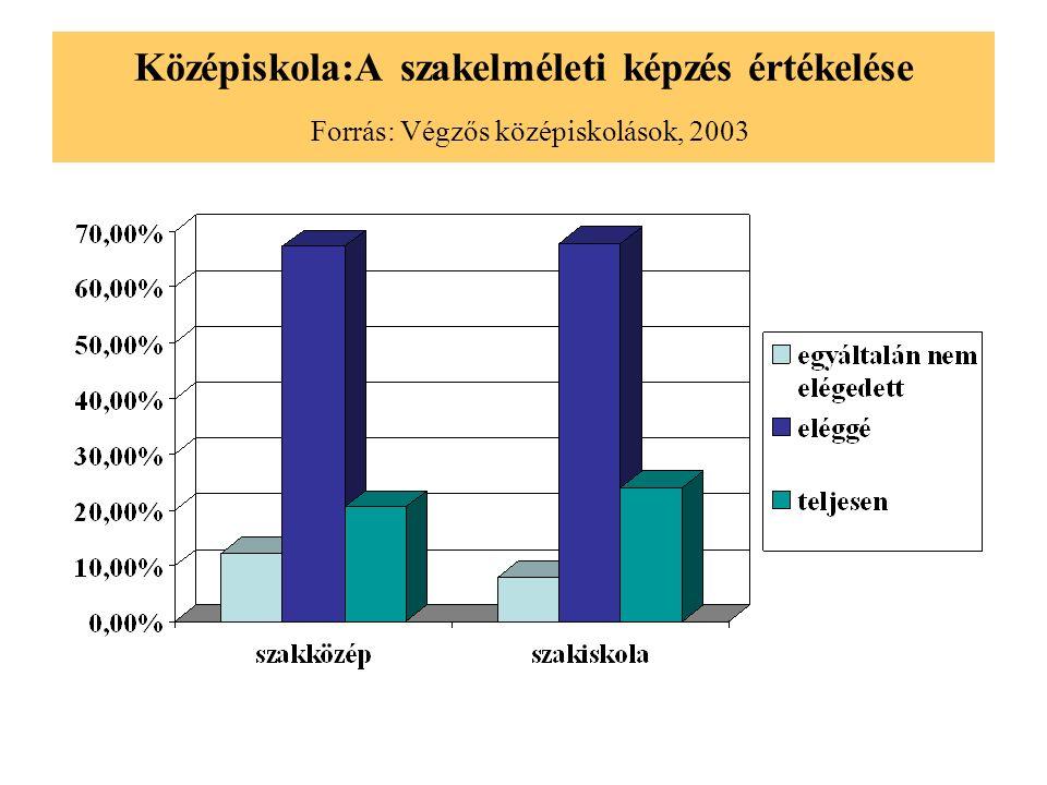 Középiskola:A szakelméleti képzés értékelése Forrás: Végzős középiskolások, 2003