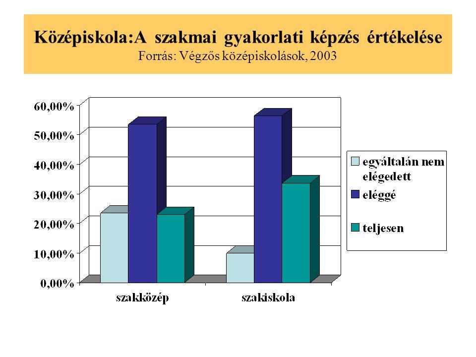 Középiskola:A szakmai gyakorlati képzés értékelése Forrás: Végzős középiskolások, 2003