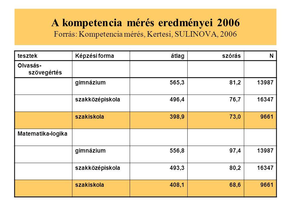 A kompetencia mérés eredményei 2006 Forrás: Kompetencia mérés, Kertesi, SULINOVA, 2006 tesztekKépzési formaátlagszórásN Olvasás- szövegértés gimnázium565,381,213987 szakközépiskola496,476,716347 szakiskola398,973,09661 Matematika-logika gimnázium556,897,413987 szakközépiskola493,380,216347 szakiskola408,168,69661