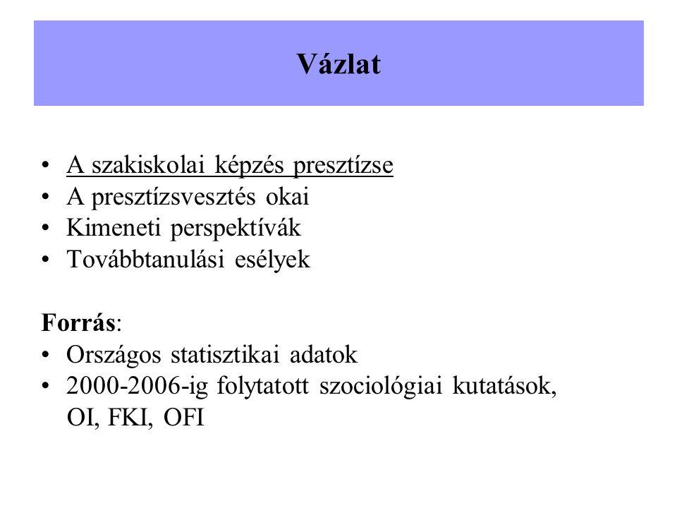 Vázlat A szakiskolai képzés presztízse A presztízsvesztés okai Kimeneti perspektívák Továbbtanulási esélyek Forrás: Országos statisztikai adatok 2000-2006-ig folytatott szociológiai kutatások, OI, FKI, OFI