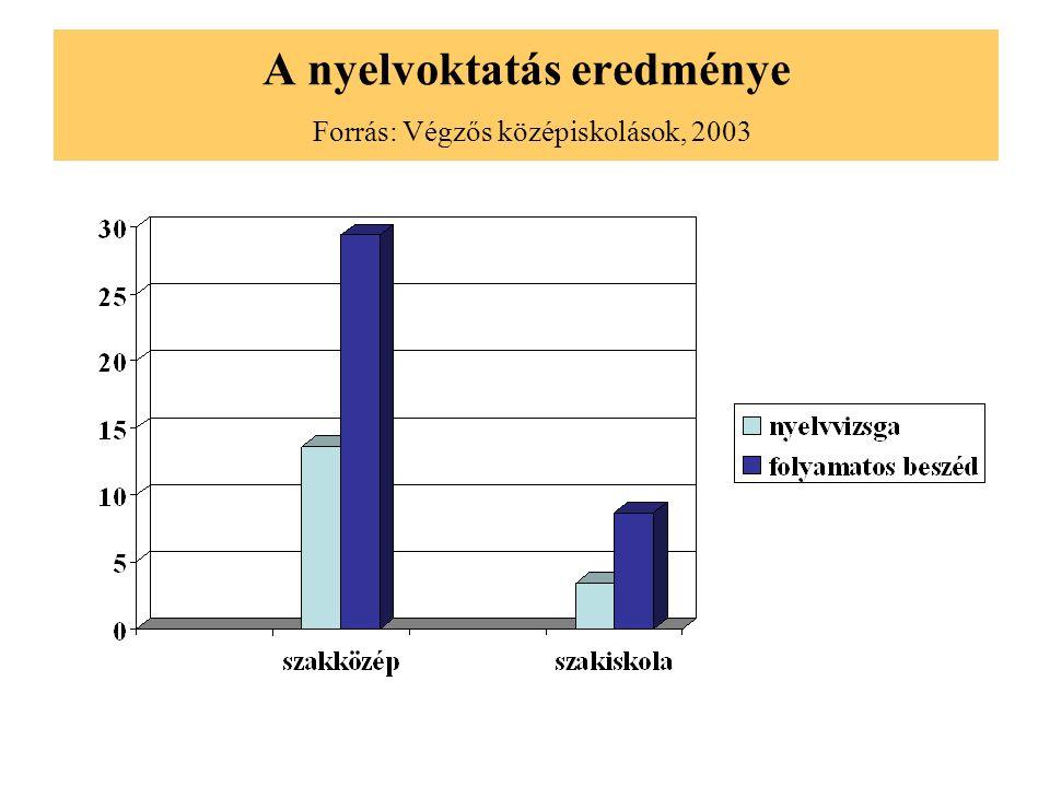 A nyelvoktatás eredménye Forrás: Végzős középiskolások, 2003