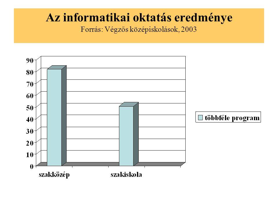 Az informatikai oktatás eredménye Forrás: Végzős középiskolások, 2003