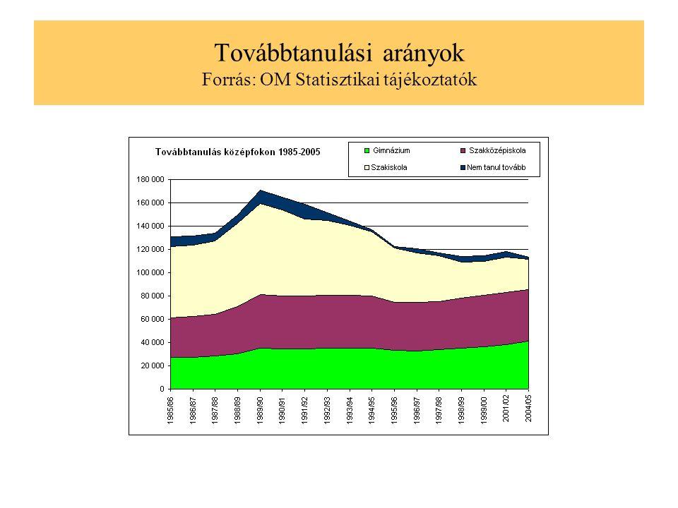 Továbbtanulási arányok Forrás: OM Statisztikai tájékoztatók
