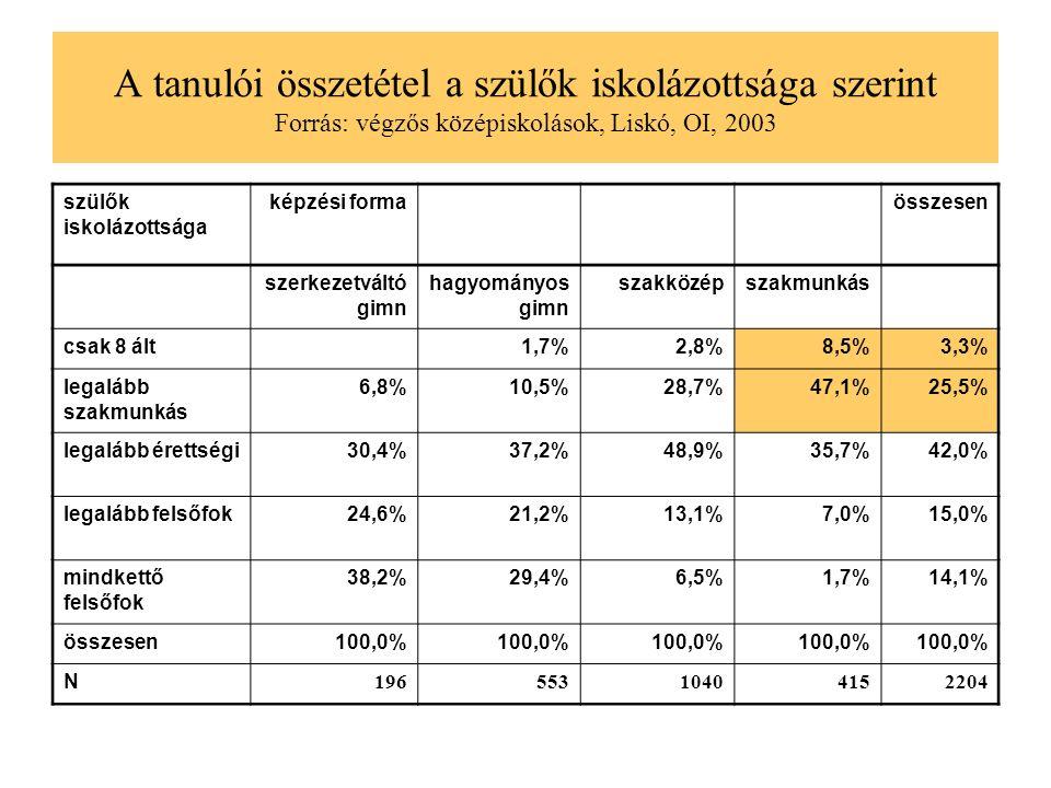 A tanulói összetétel a szülők iskolázottsága szerint Forrás: végzős középiskolások, Liskó, OI, 2003 szülők iskolázottsága képzési forma összesen szerkezetváltó gimn hagyományos gimn szakközépszakmunkás csak 8 ált 1,7%2,8%8,5%3,3% legalább szakmunkás 6,8%10,5%28,7%47,1%25,5% legalább érettségi30,4%37,2%48,9%35,7%42,0% legalább felsőfok24,6%21,2%13,1%7,0%15,0% mindkettő felsőfok 38,2%29,4%6,5%1,7%14,1% összesen100,0% N 19655310404152204