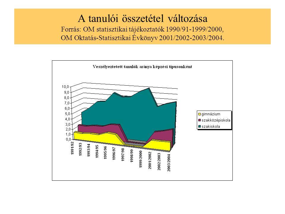 A tanulói összetétel változása Forrás: OM statisztikai tájékoztatók 1990/91-1999/2000, OM Oktatás-Statisztikai Évkönyv 2001/2002-2003/2004.