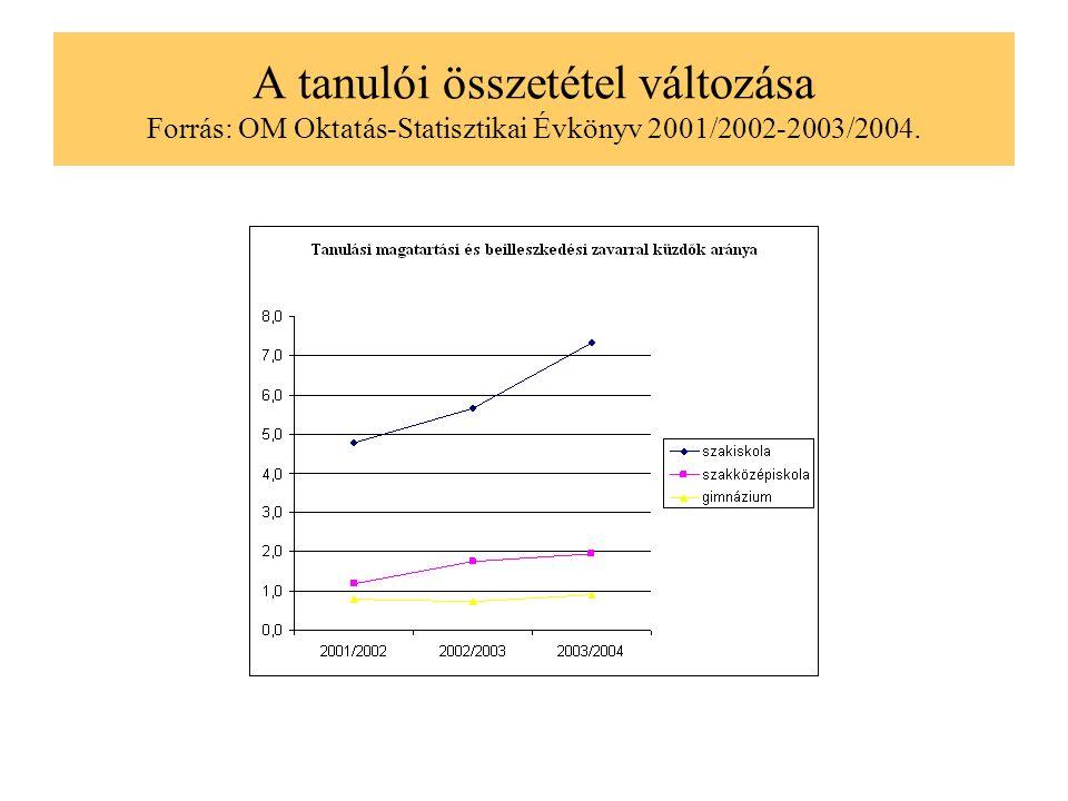 A tanulói összetétel változása Forrás: OM Oktatás-Statisztikai Évkönyv 2001/2002-2003/2004.