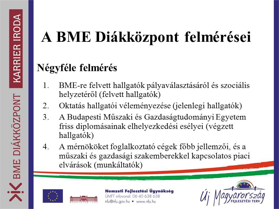 A BME Diákközpont felmérései Négyféle felmérés 1.BME-re felvett hallgatók pályaválasztásáról és szociális helyzetéről (felvett hallgatók) 2.Oktatás hallgatói véleményezése (jelenlegi hallgatók) 3.A Budapesti Műszaki és Gazdaságtudományi Egyetem friss diplomásainak elhelyezkedési esélyei (végzett hallgatók) 4.A mérnököket foglalkoztató cégek főbb jellemzői, és a műszaki és gazdasági szakemberekkel kapcsolatos piaci elvárások (munkáltatók)