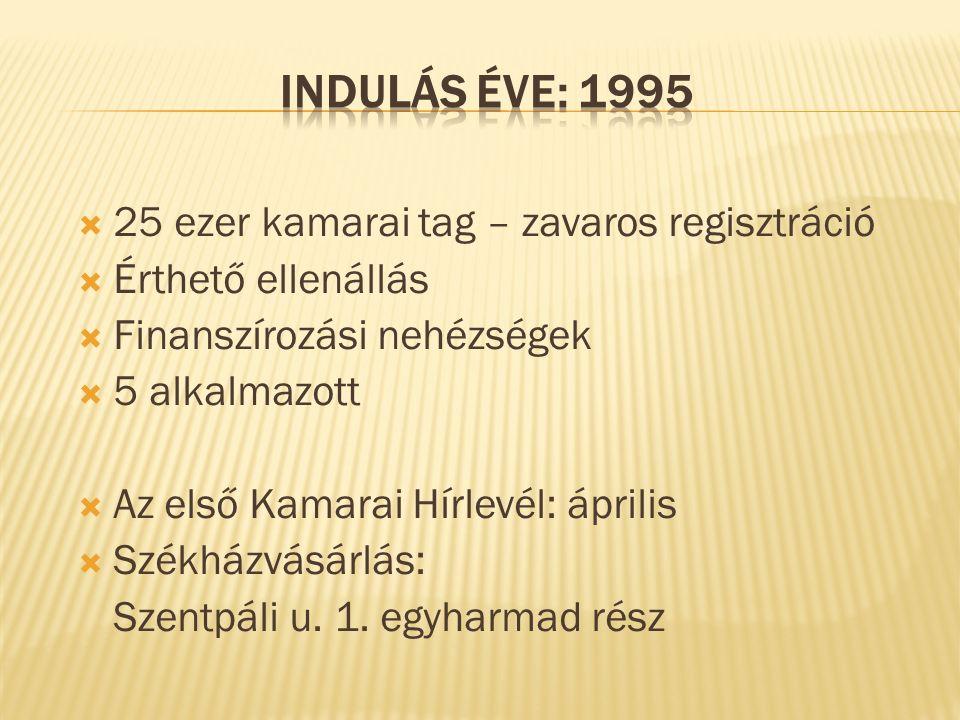  25 ezer kamarai tag – zavaros regisztráció  Érthető ellenállás  Finanszírozási nehézségek  5 alkalmazott  Az első Kamarai Hírlevél: április  Székházvásárlás: Szentpáli u.