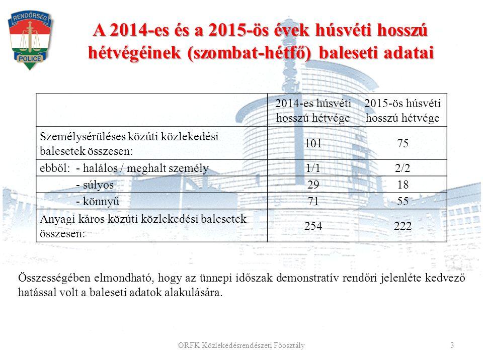 ORFK Közlekedésrendészeti Főosztály 3 2014-es húsvéti hosszú hétvége 2015-ös húsvéti hosszú hétvége Személysérüléses közúti közlekedési balesetek összesen: 10175 ebből: - halálos / meghalt személy1/12/2 - súlyos2918 - könnyű7155 Anyagi káros közúti közlekedési balesetek összesen: 254222 Összességében elmondható, hogy az ünnepi időszak demonstratív rendőri jelenléte kedvező hatással volt a baleseti adatok alakulására.