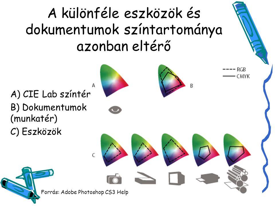 A különféle eszközök és dokumentumok színtartománya azonban eltérő A) CIE Lab színtér B) Dokumentumok (munkatér) C) Eszközök Forrás: Adobe Photoshop CS3 Help