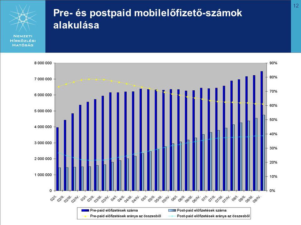 12 Pre- és postpaid mobilelőfizető-számok alakulása
