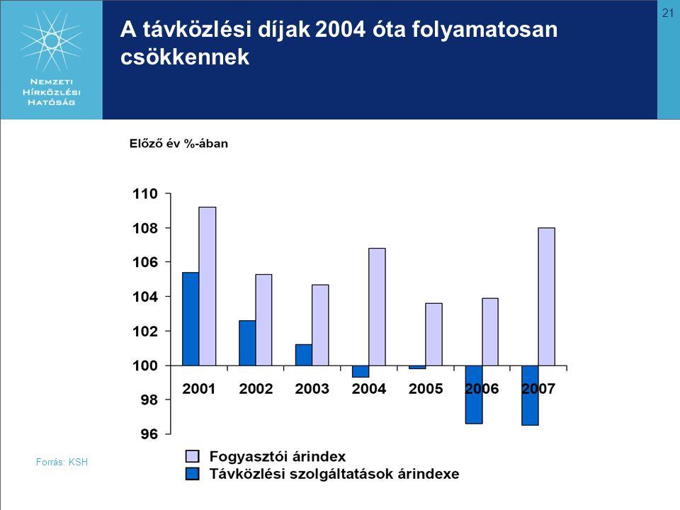 21 A távközlési díjak 2004 óta folyamatosan csökkennek Forrás: KSH