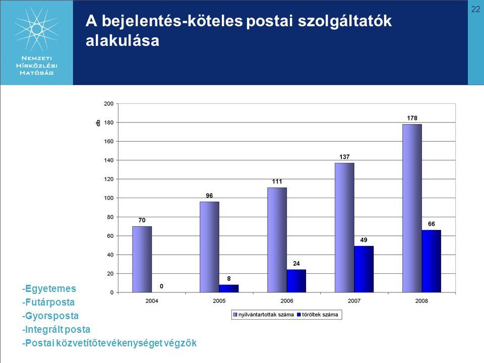 22 A bejelentés-köteles postai szolgáltatók alakulása -Egyetemes -Futárposta -Gyorsposta -Integrált posta -Postai közvetítőtevékenységet végzők