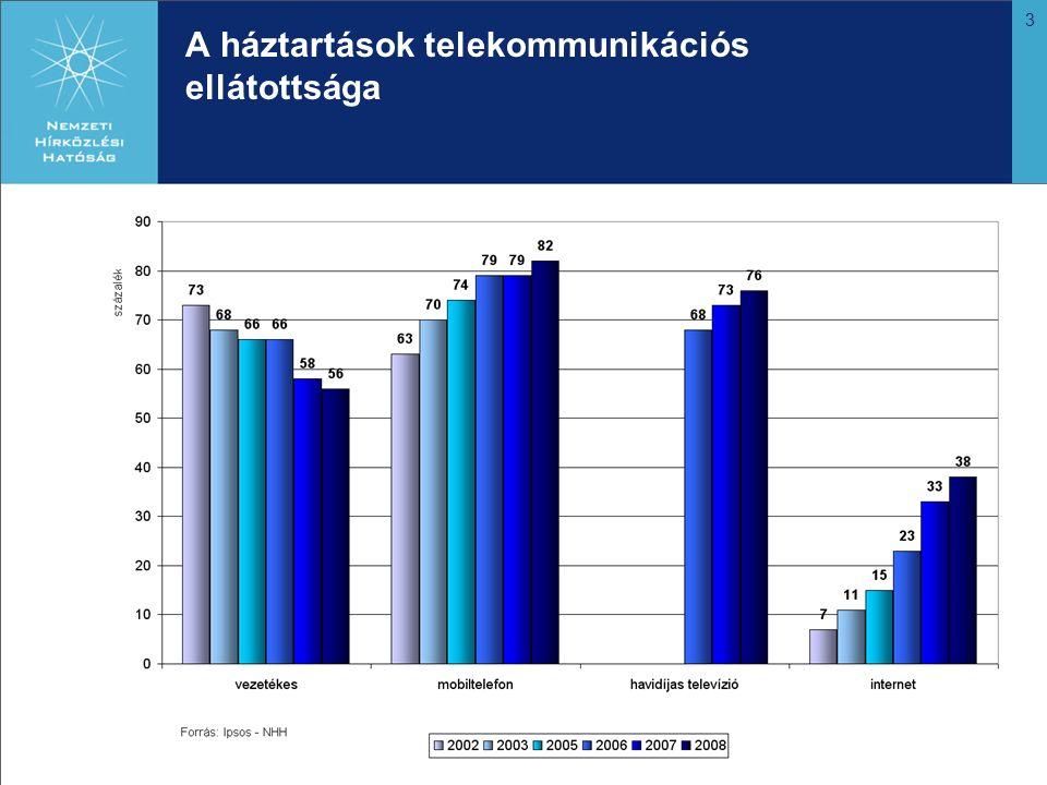 4 100 lakosra jutó telefon-előfizetések aránya