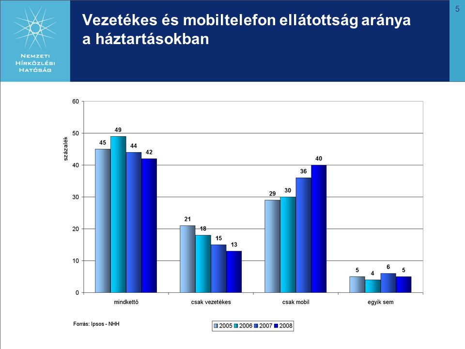 5 Vezetékes és mobiltelefon ellátottság aránya a háztartásokban