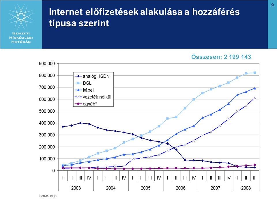 9 Internet előfizetések alakulása a hozzáférés típusa szerint Összesen: 2 199 143