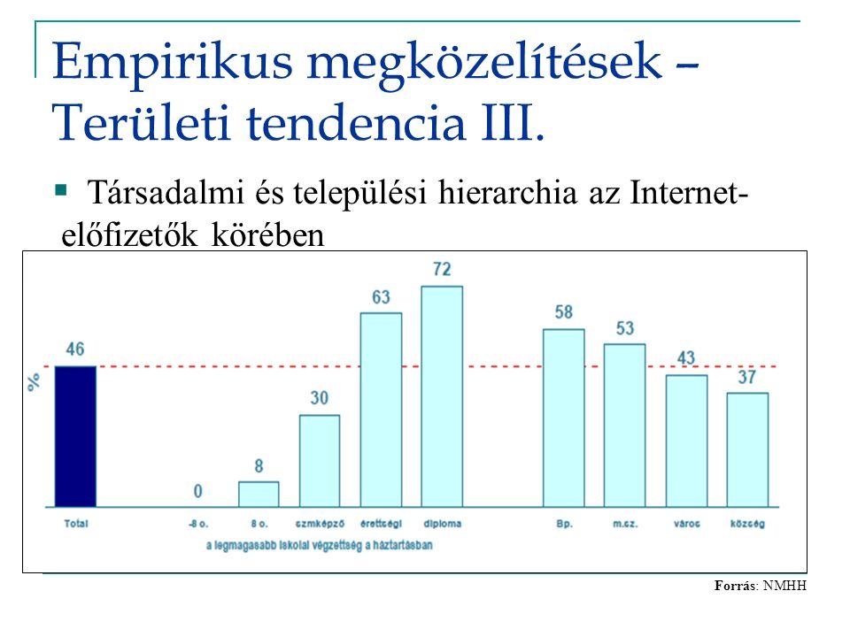 Empirikus megközelítések – Területi tendencia III. Forrás: NMHH  Társadalmi és települési hierarchia az Internet- előfizetők körében