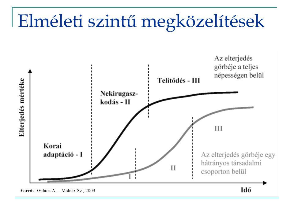 Empirikus megközelítések – Országos tendencia I.