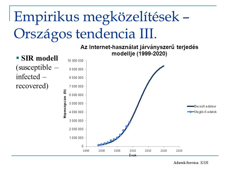 Empirikus megközelítések – Országos tendencia III.  SIR modell (susceptible – infected – recovered) Adatok forrása: KSH