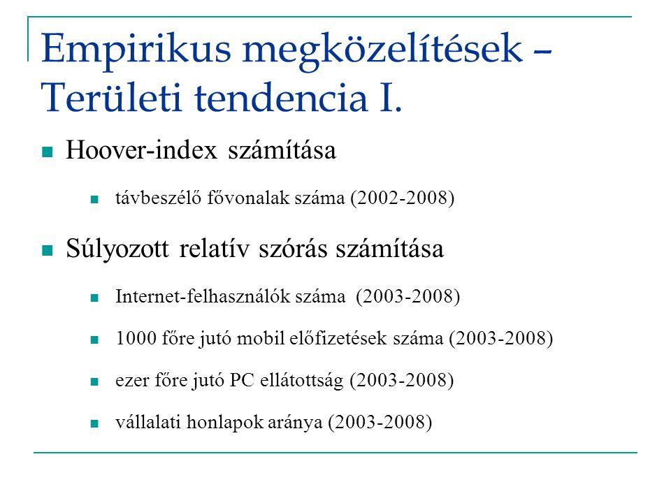 Empirikus megközelítések – Területi tendencia I. Hoover-index számítása távbeszélő fővonalak száma (2002-2008) Súlyozott relatív szórás számítása Inte