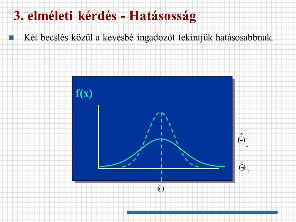 3. elméleti kérdés - Hatásosság Két becslés közül a kevésbé ingadozót tekintjük hatásosabbnak. f(x)