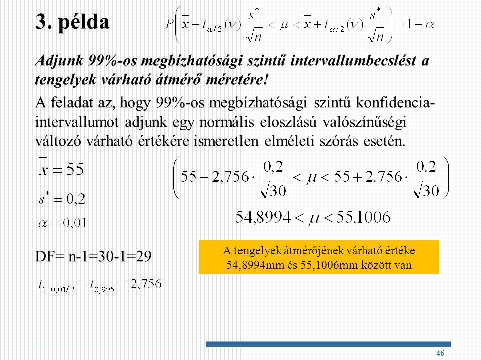 3. példa Adjunk 99%-os megbízhatósági szintű intervallumbecslést a tengelyek várható átmérő méretére! A feladat az, hogy 99%-os megbízhatósági szintű