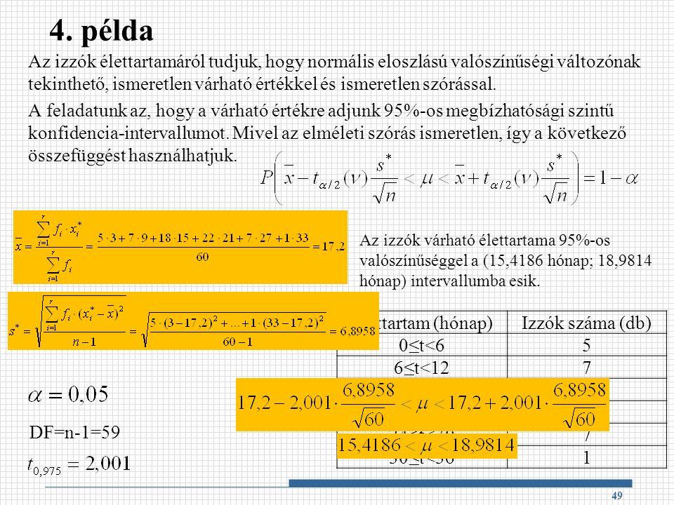4. példa Az izzók élettartamáról tudjuk, hogy normális eloszlású valószínűségi változónak tekinthető, ismeretlen várható értékkel és ismeretlen szórás