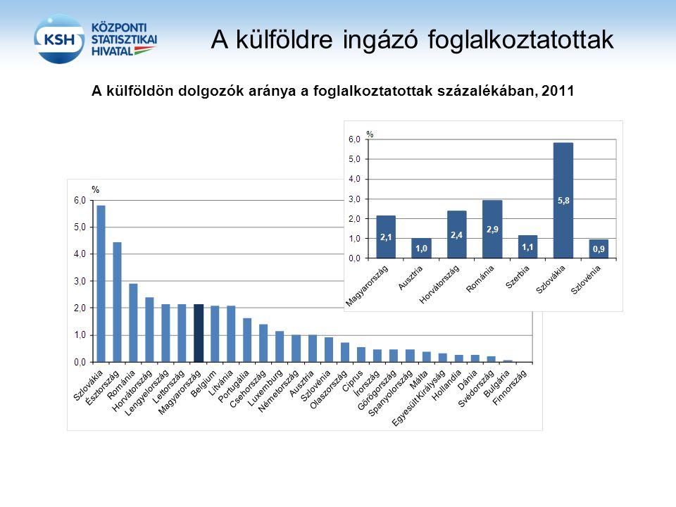 A külföldre ingázó foglalkoztatottak A külföldön dolgozók aránya a foglalkoztatottak százalékában, 2011
