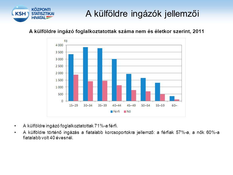 A külföldre ingázók jellemzői A külföldre ingázó foglalkoztatottak száma nem és életkor szerint, 2011 A külföldre ingázó foglalkoztatottak 71%-a férfi.