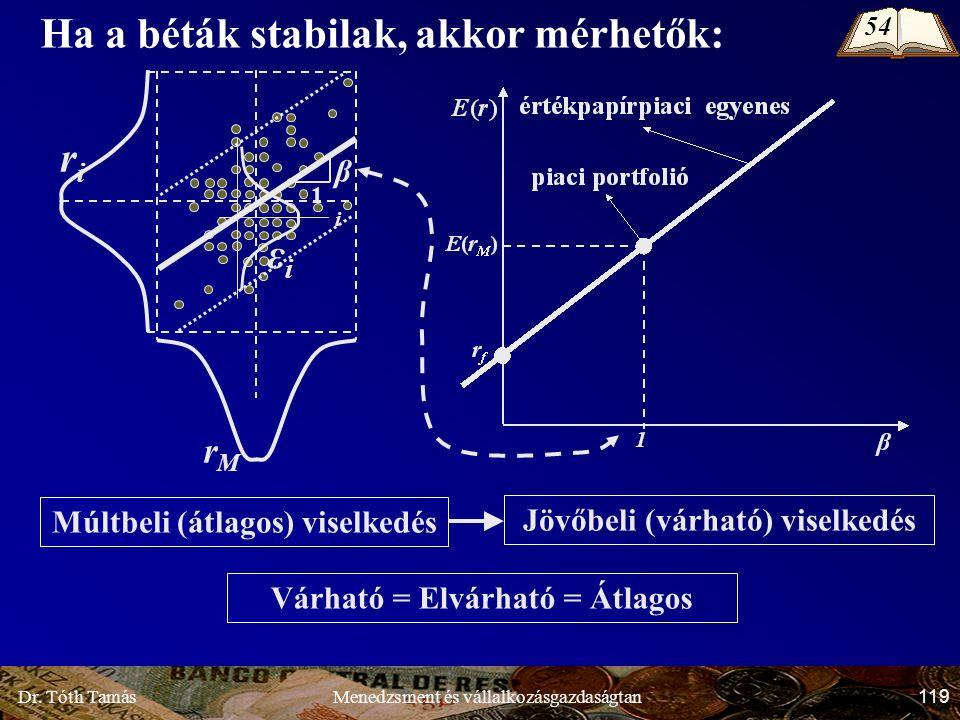 Dr. Tóth Tamás 119 Menedzsment és vállalkozásgazdaságtan Ha a béták stabilak, akkor mérhetők: Múltbeli (átlagos) viselkedés Jövőbeli (várható) viselke