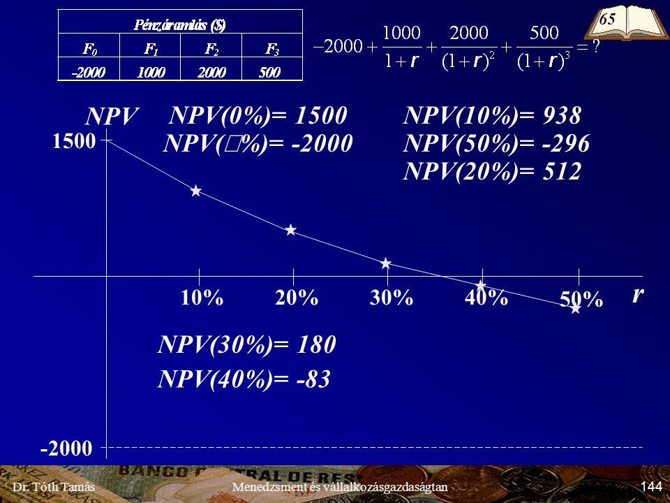 Dr. Tóth Tamás 144 Menedzsment és vállalkozásgazdaságtan r NPV -2000 1500 10%20% 50% 30%40% NPV(10%)= 938 NPV(50%)= -296 NPV(30%)= 180 NPV(20%)= 512 N