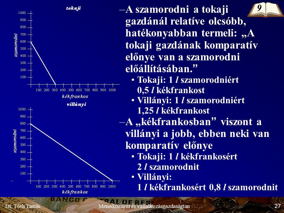 """Dr. Tóth Tamás 27 Menedzsment és vállalkozásgazdaságtan –A szamorodni a tokaji gazdánál relatíve olcsóbb, hatékonyabban termeli: """"A tokaji gazdának ko"""