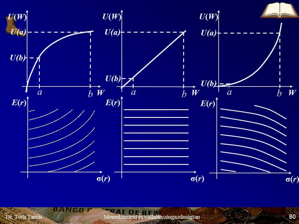 Dr. Tóth Tamás 80 Menedzsment és vállalkozásgazdaságtan W U(W)U(W) a b U(a) U(b) W U(W)U(W) a b U(a) U(b) σ(r) E(r)E(r) E(r)E(r) E(r)E(r) b W U(W)U(W)