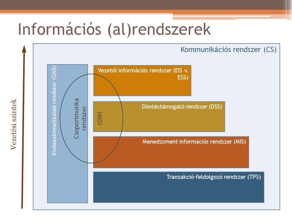 Információs (al)rendszerek CS: A személyek és csoportok közötti információáramlás biztosítása.