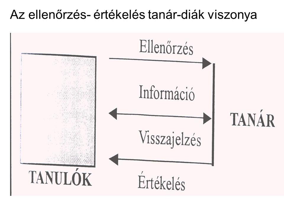 Információgyűjtés  Gyakran ellenőrzés fogalmával jelölik és az értékelés első részmozzanataként kezelik  Számonkérés - utal az értékelés minősítő jellegére
