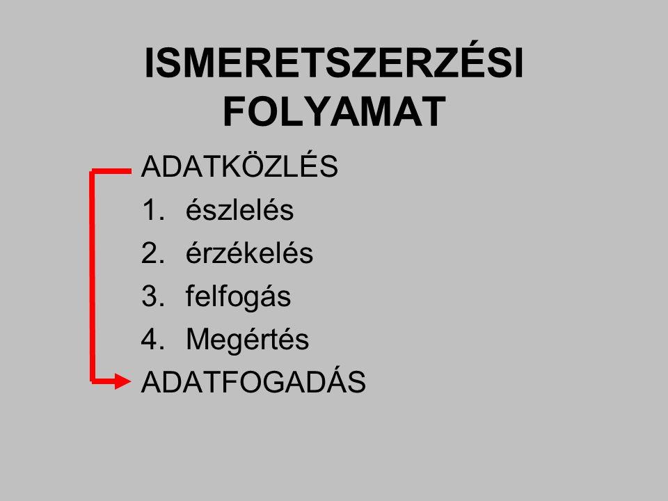 ISMERETSZERZÉSI FOLYAMAT ADATKÖZLÉS 1.észlelés 2.érzékelés 3.felfogás 4.Megértés ADATFOGADÁS