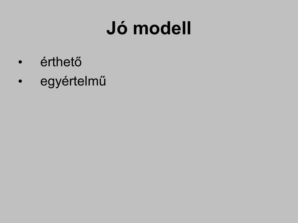 Jó modell érthető egyértelmű