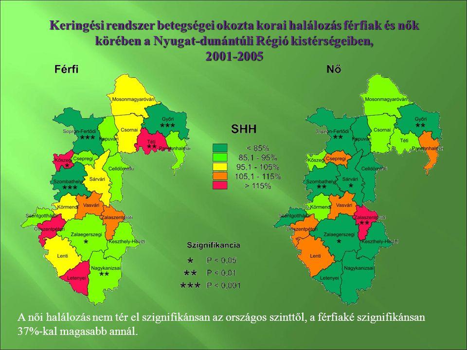 Keringési rendszer betegségei okozta korai halálozás férfiak és nők körében a Nyugat-dunántúli Régió kistérségeiben, 2001-2005 A női halálozás nem tér el szignifikánsan az országos szinttől, a férfiaké szignifikánsan 37%-kal magasabb annál.