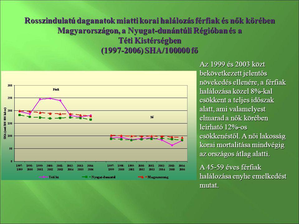 Rosszindulatú daganatok miatti korai halálozás férfiak és nők körében Magyarországon, a Nyugat-dunántúli Régióban és a Téti Kistérségben (1997-2006) SHA/100000 fő Az 1999 és 2003 közt bekövetkezett jelentős növekedés ellenére, a férfiak halálozása közel 8%-kal csökkent a teljes időszak alatt, ami valamelyest elmarad a nők körében leírható 12%-os csökkenéstől.