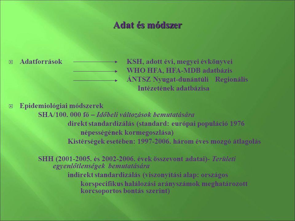 Adat és módszer  AdatforrásokKSH, adott évi, megyei évkönyvei WHO HFA, HFA-MDB adatbázis ÁNTSZ Nyugat-dunántúli Regionális Intézetének adatbázisa  Epidemiológiai módszerek SHA/100.