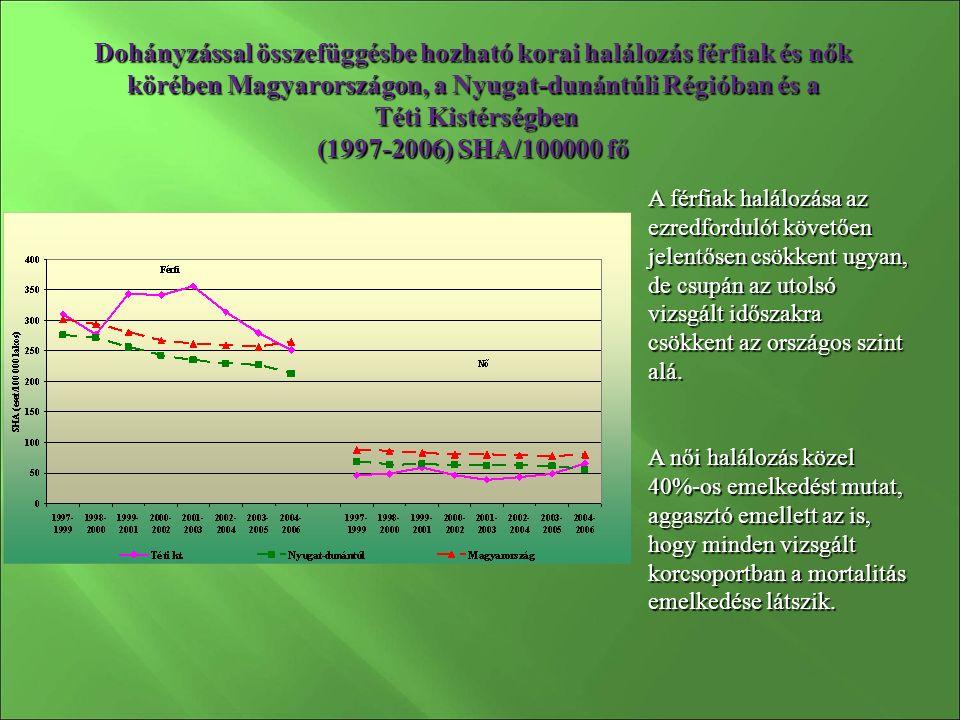 Dohányzással összefüggésbe hozható korai halálozás férfiak és nők körében Magyarországon, a Nyugat-dunántúli Régióban és a Téti Kistérségben (1997-2006) SHA/100000 fő A férfiak halálozása az ezredfordulót követően jelentősen csökkent ugyan, de csupán az utolsó vizsgált időszakra csökkent az országos szint alá.