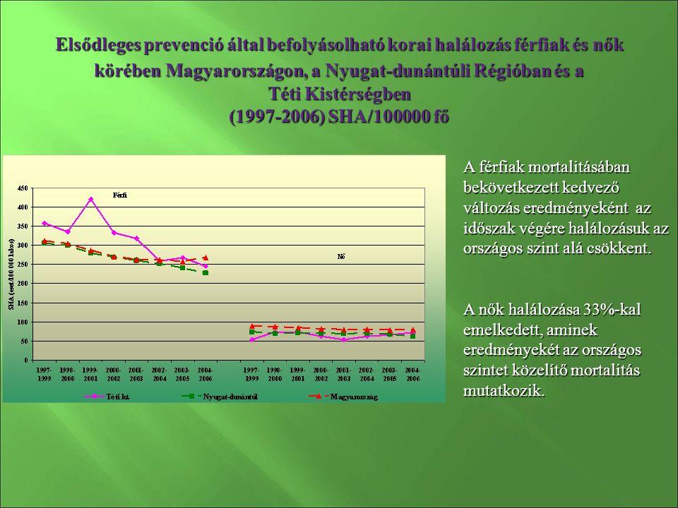 Elsődleges prevenció által befolyásolható korai halálozás férfiak és nők körében Magyarországon, a Nyugat-dunántúli Régióban és a Téti Kistérségben (1997-2006) SHA/100000 fő A férfiak mortalitásában bekövetkezett kedvező változás eredményeként az időszak végére halálozásuk az országos szint alá csökkent.