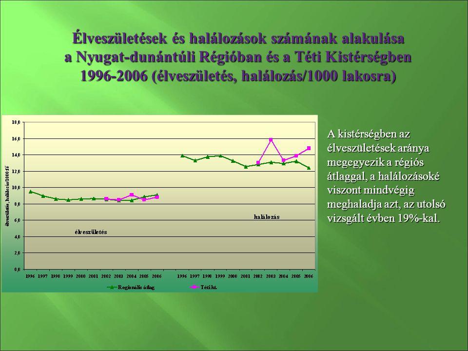 Élveszületések és halálozások számának alakulása a Nyugat-dunántúli Régióban és a Téti Kistérségben 1996-2006 (élveszületés, halálozás/1000 lakosra) A kistérségben az élveszületések aránya megegyezik a régiós átlaggal, a halálozásoké viszont mindvégig meghaladja azt, az utolsó vizsgált évben 19%-kal.