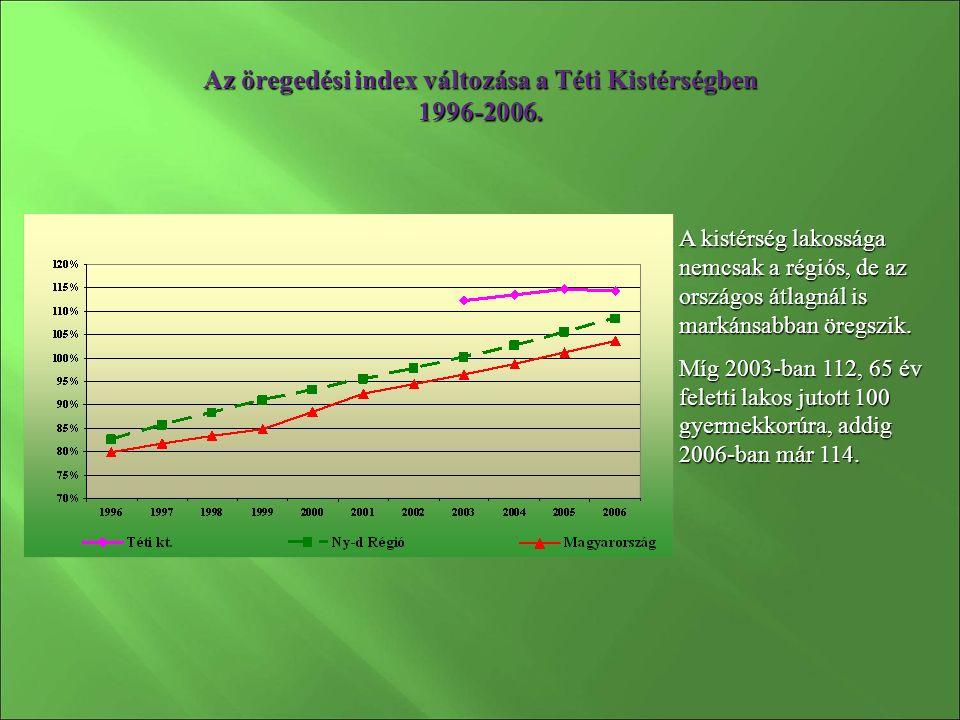 Az öregedési index változása a Téti Kistérségben 1996-2006.