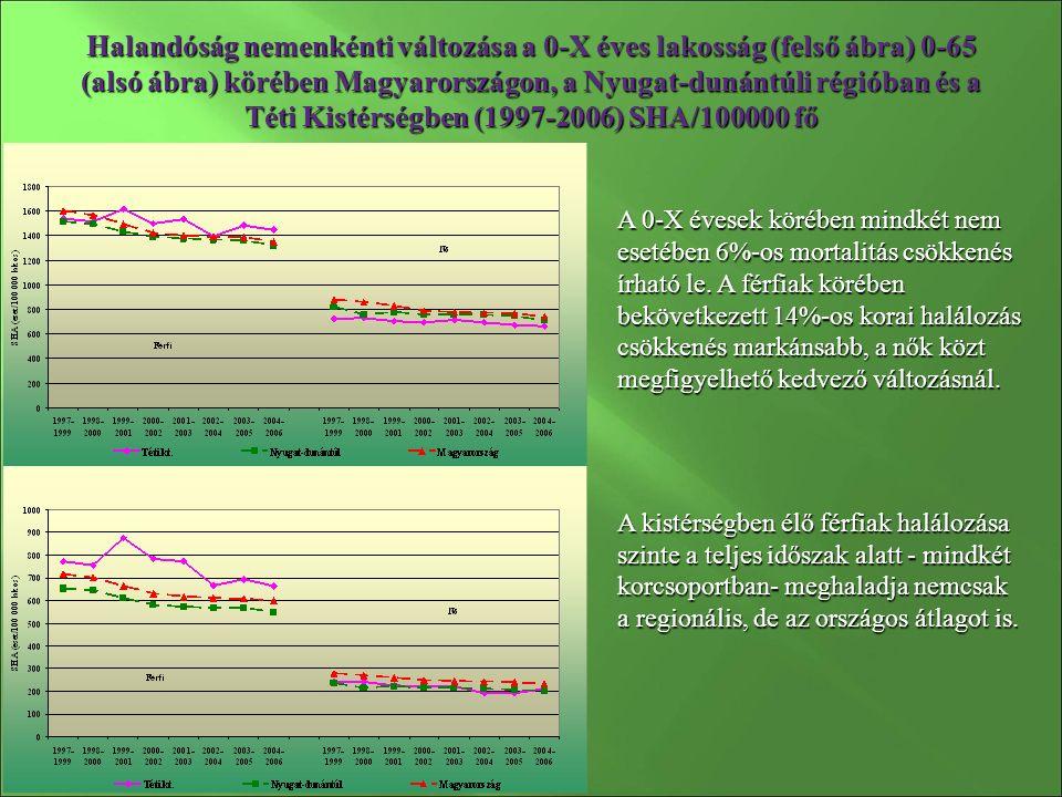 Halandóság nemenkénti változása a 0-X éves lakosság (felső ábra) 0-65 (alsó ábra) körében Magyarországon, a Nyugat-dunántúli régióban és a Téti Kistérségben (1997-2006) SHA/100000 fő A 0-X évesek körében mindkét nem esetében 6%-os mortalitás csökkenés írható le.